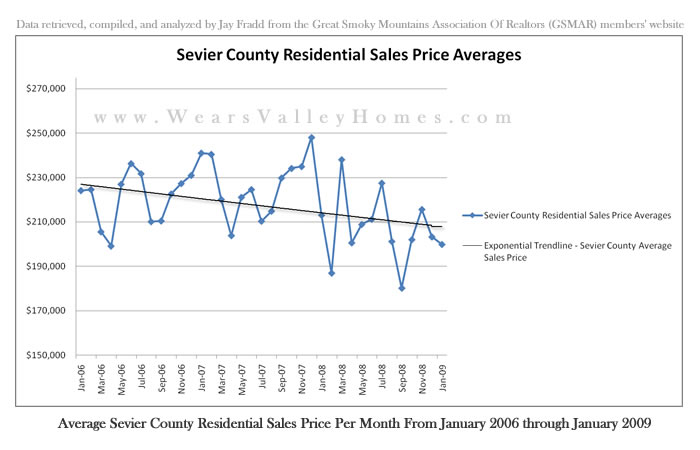 Sevier County Real Estate Sales Statistics Per Month Smoky Mountains