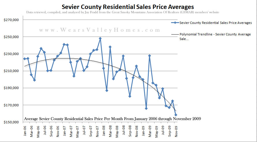 Sevier County Residential Sales Prices - Through November 2009 - includes Cabin Sales in Sevierville, Pigeon Forge, Gatlinburg, and all areas of Sevier County TN along with permanent residences
