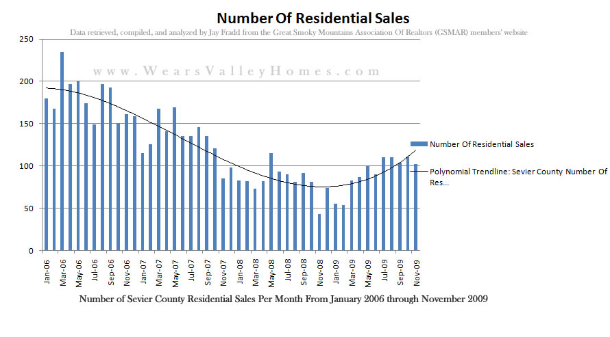 http://www.wearsvalleyhomes.com/buyers/statistics/sevier-county-number-of-residential-home-sales-per-month-through-november-2009.jpg