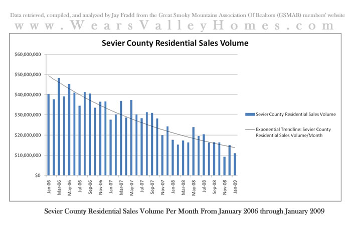 MLS real estate sales statistics in the Smoky Mountains including